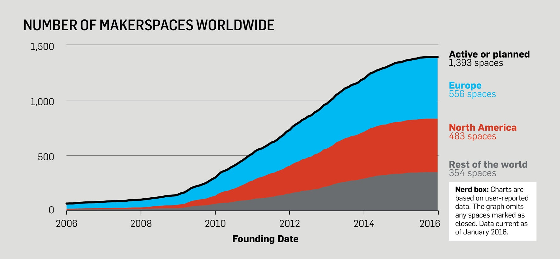 By The Numbers: The Rise Of The Makerspace