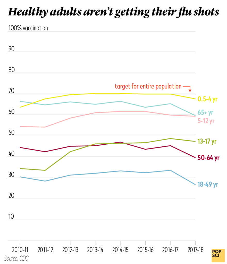 flu vaccination rates
