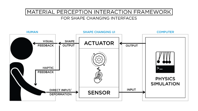 Rendering digital info to tactile display and vice versa, Materiable is a very hands on interface.