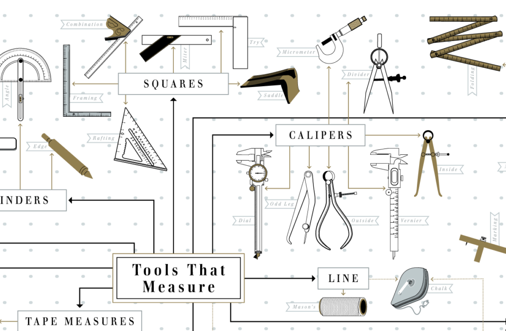 Tools That Measure
