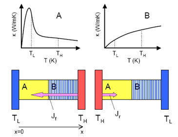 Heat Can Travel Only One Way Through New Japanese Diode