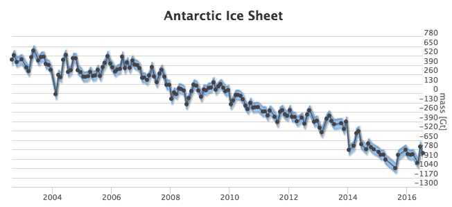 Antarctica lost 100 gigatons of ice per year between 2002 and 2016.