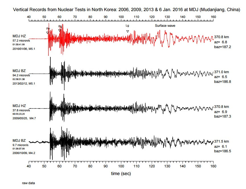 Seismograms Of North Korean Blasts