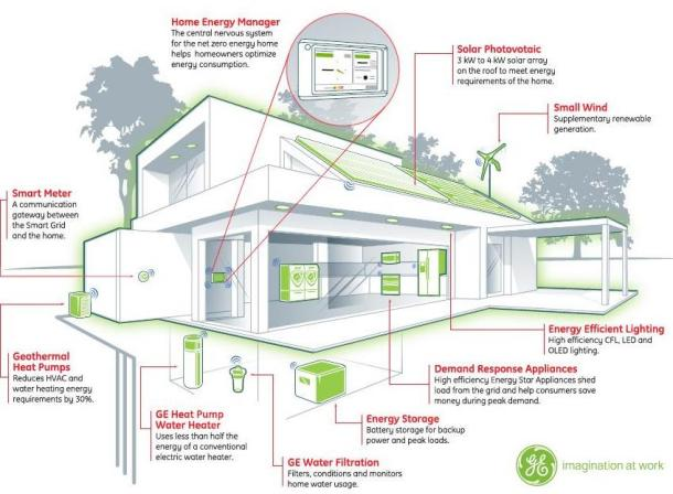 GE's Net Zero Home Project Aims For Energy Neutral Living By 2015