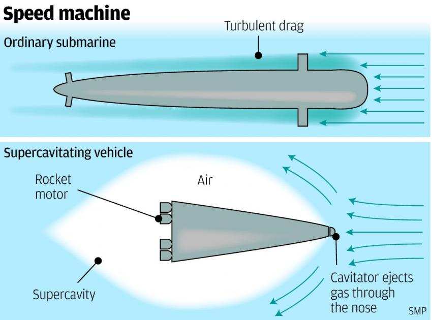 China's Future Submarine Could Go The Speed Of Sound
