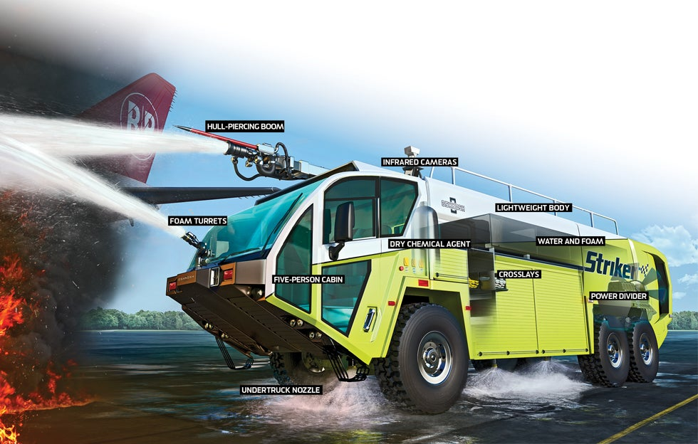 how-it-works illustration of an Airport Fire Truck