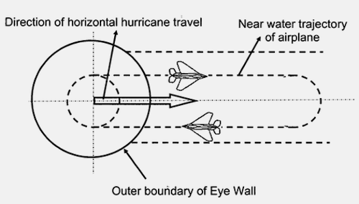 An illustration of hurricane-interfering jets