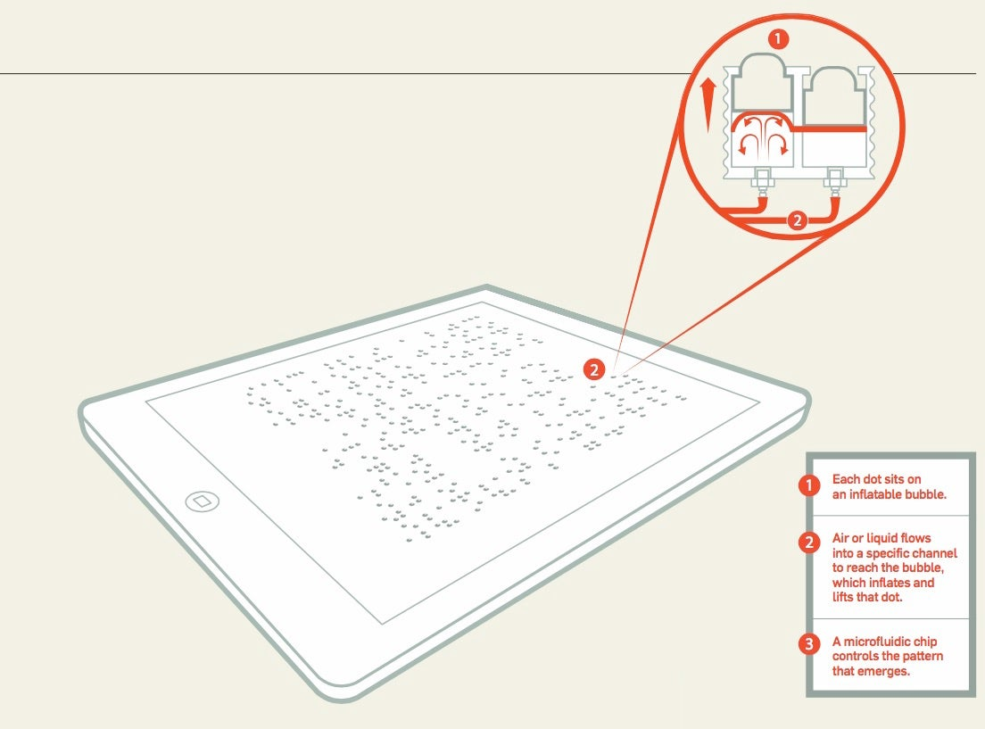 The Holy Braille: A Tablet For The Visually Impaired