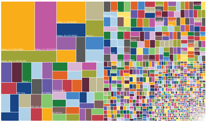 Android's Deadly Fragmentation, Visualized