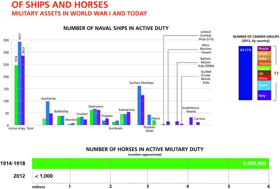 Infographic: Horses And Bayonets? Guns And Butter?