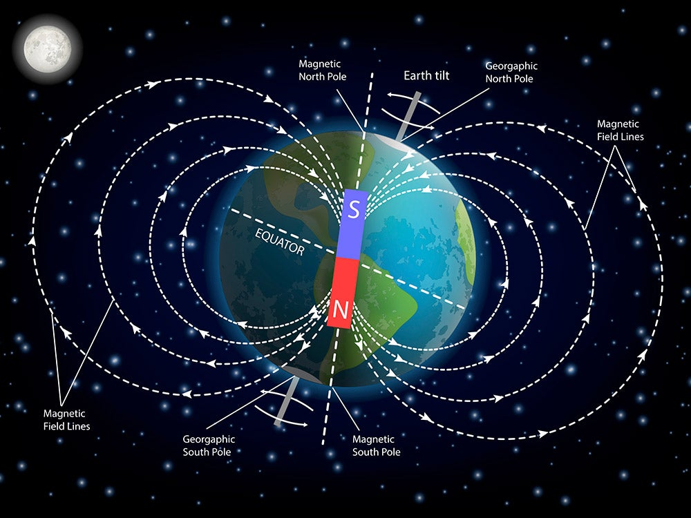 Magnetic north and geographic north