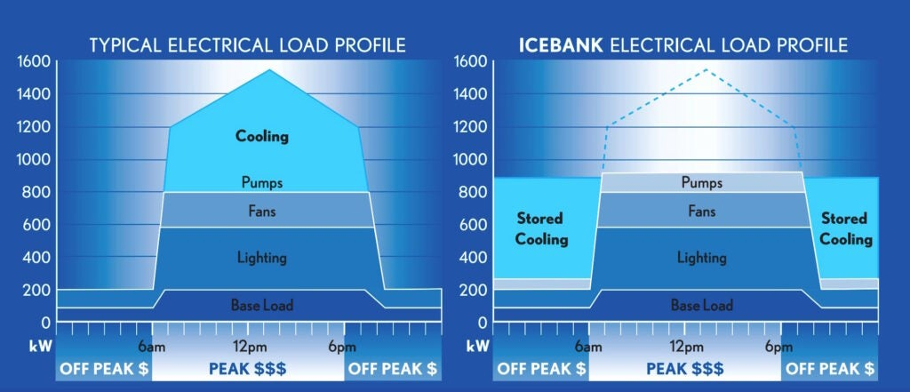 The typical electrical load ramps up during the day as homes and businesses turn on lights and other appliances. Ice storage air conditioners like CALMAC's ICEBANK time-shift cooling, while pumps and