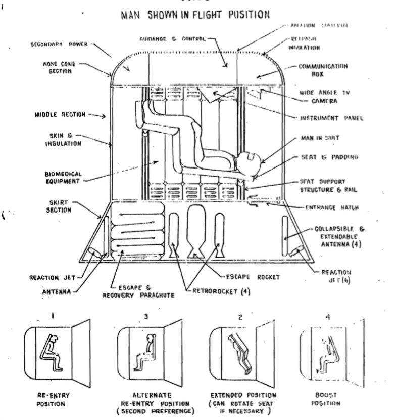 Different pilot positions in the MISS spacecraft