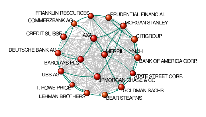 A Tightly Knit Network of Companies Runs the World Economy, Says Network Analysis