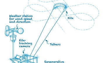 Blueprint: A Kite That Captures Energy