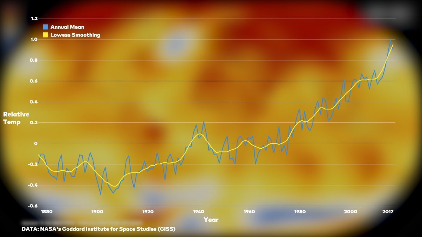 Graph of annual mean temperature by year from 1880-2017