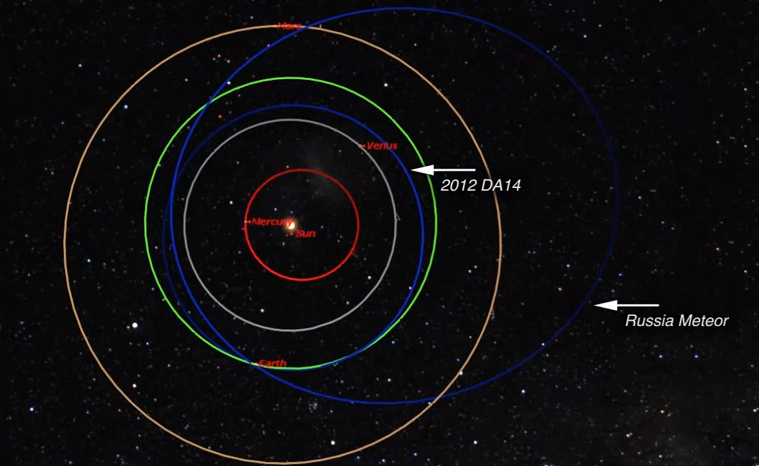 Astronomers Calculate Russian Meteorite's Orbit, Find It Has 80 Million Cousins