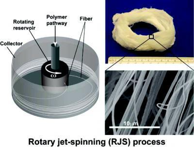 Tapping Carnival Tech, Researchers Create Nanofibers Inspired by Cotton Candy