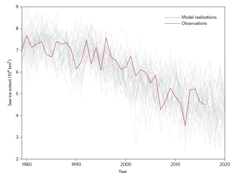 arctic sea ice trends