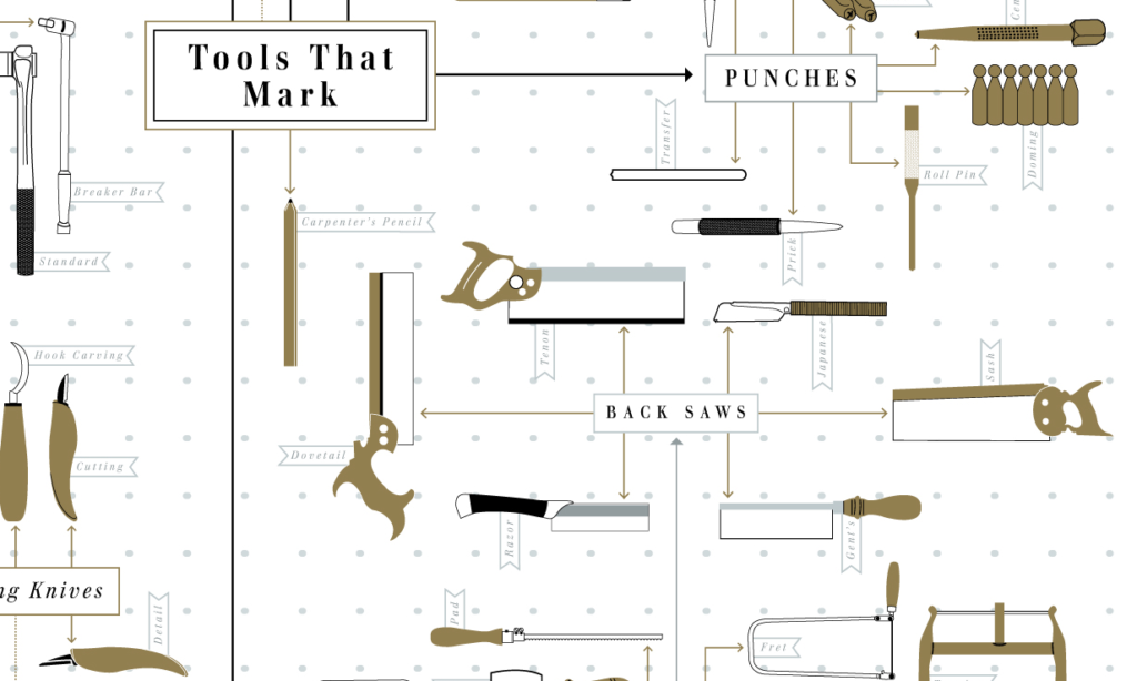 Tools That Mark