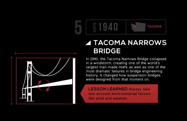 A Brief History Of Architectural Blunders [Infographic]
