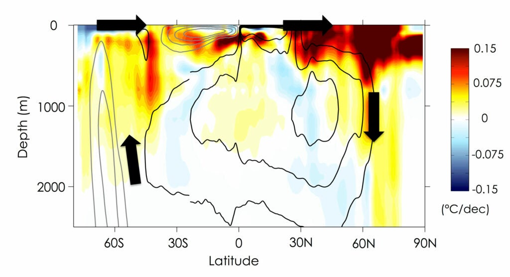 A cross-section of the Atlantic ocean as viewed from the east. The black arrows indicate the flow of water—sinking near the Arctic, upwelling near Antarctica. The colors show the change in ocean temperatures, 1982–2012.