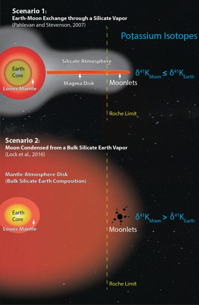 moon-formation-theory-graphic