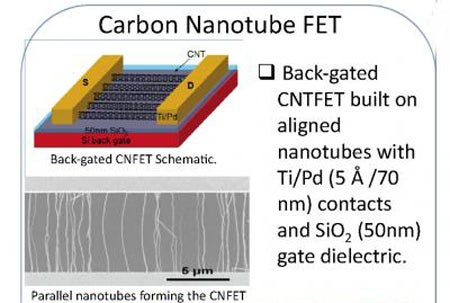 A Synthetic Brain Synapse Is Constructed From Carbon Nanotubes
