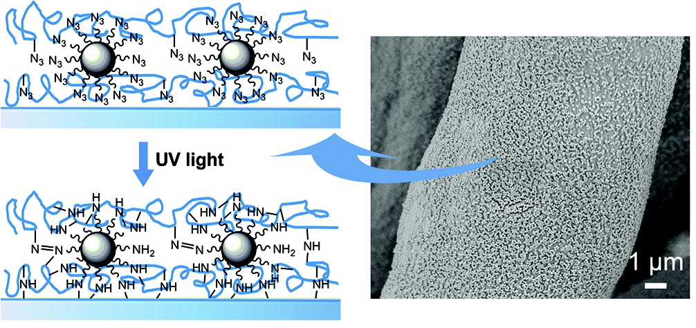 Super Nano-Waterproof Coating Actively Shrugs Off Water, Grease and Would-Be Stains