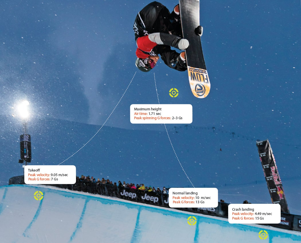 Engineering The Ideal Olympian: Real-Time Data For Going Big In The Half-Pipe