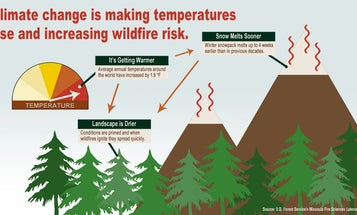 Wildfires Have Burned More Than 2.6 Million Acres So Far This Year