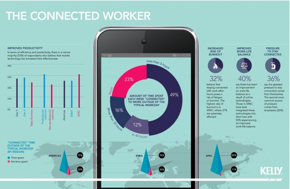 Is It Good For Our Work Lives To Be Constantly Connected? [Infographic]