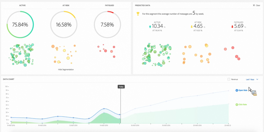 The dashboard of Adobe Marketing Cloud