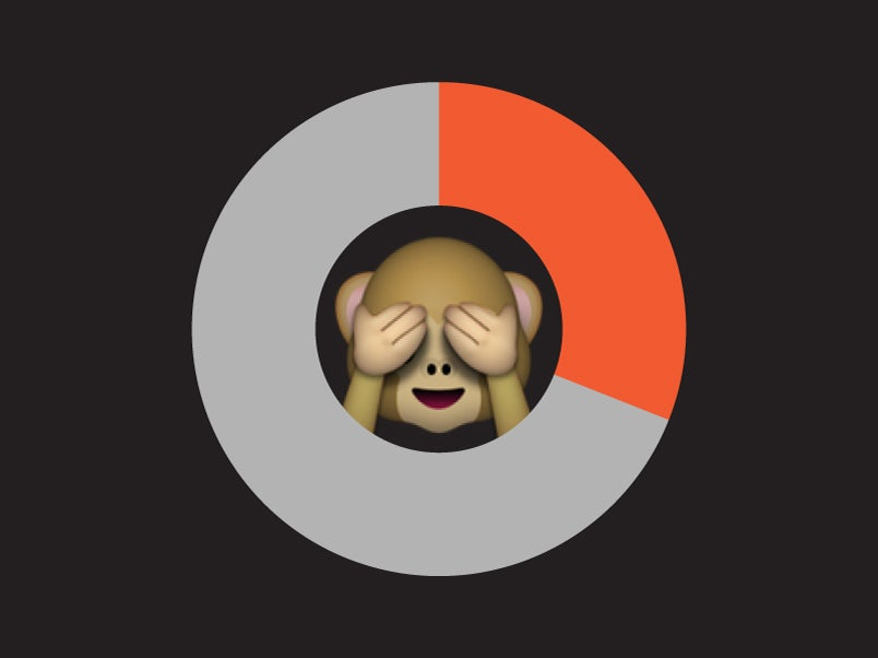 monkey emoji in the center of a pie chart
