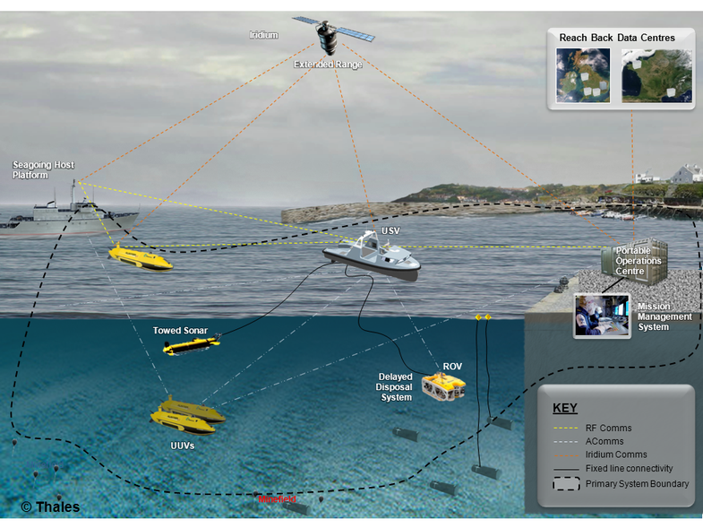 Maritime Mine Counter Measures System