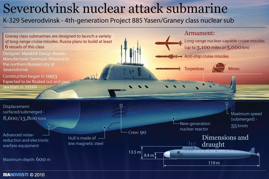 Russia Just Finished A Submarine It Has Spent 20 Years Building