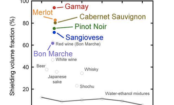 Your Guide to the Best Superconducting Wines