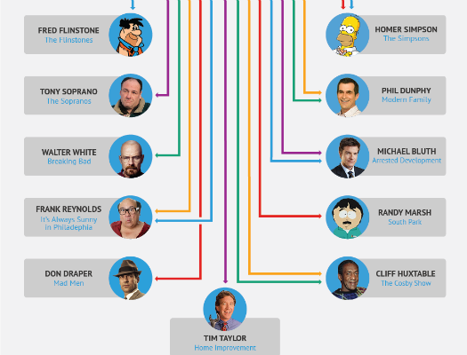 Which Of These TV Dads Is Most Like Yours? [Infographic]