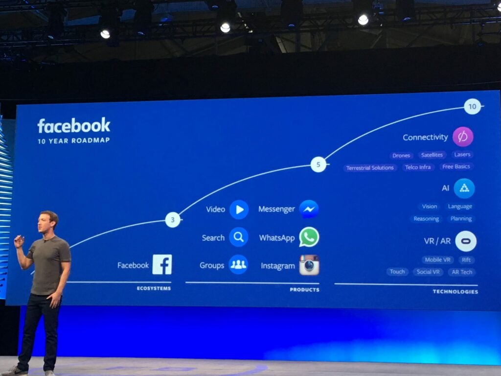 Mark Zuckerberg talked about Facebook's 10-year roadmap, where the company will develop its ecosystems, products, and technologies.
