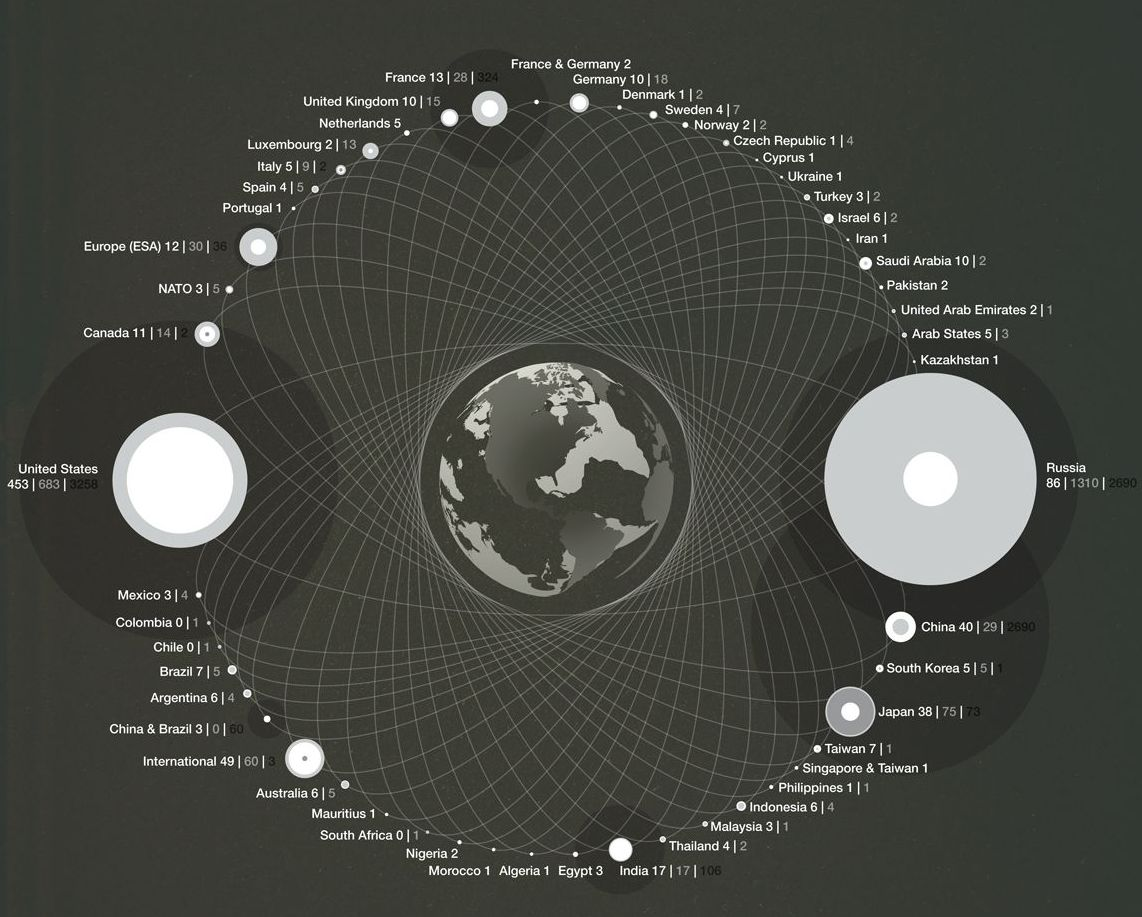 New Infographic Visualizes the Space Debris Cloud Surrounding Earth
