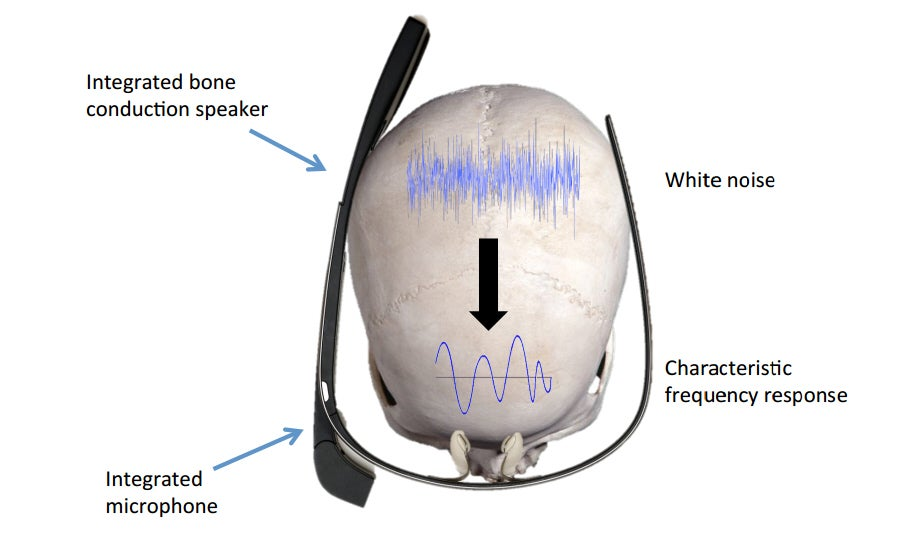 Skull Echoes Are The New Passwords