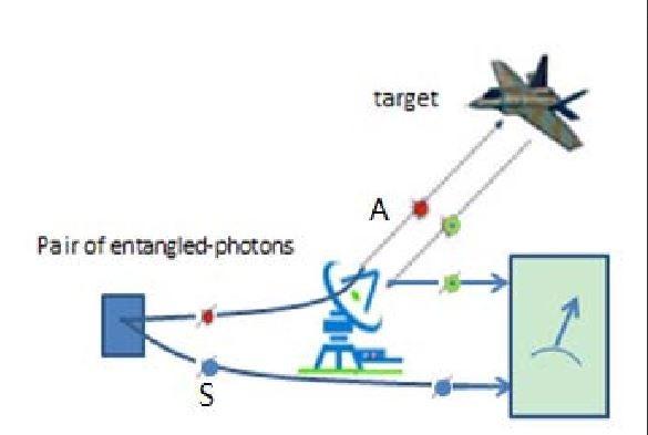 Quantum Radar China