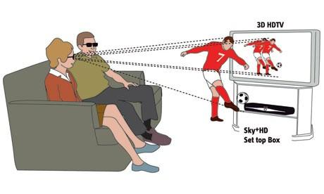 3D TV Coming Next Year to the UK