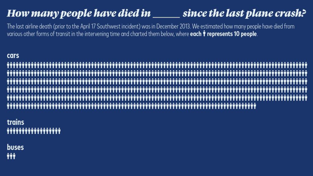deaths since last plane crash