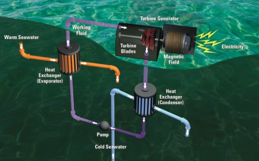 How It Works: Building a Kilometer-Long Pipe Deep Under the Sea