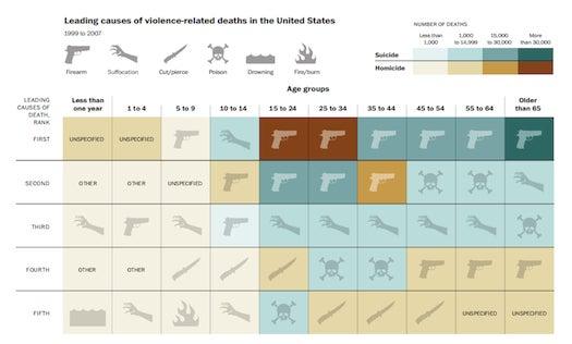 Violent Deaths chart