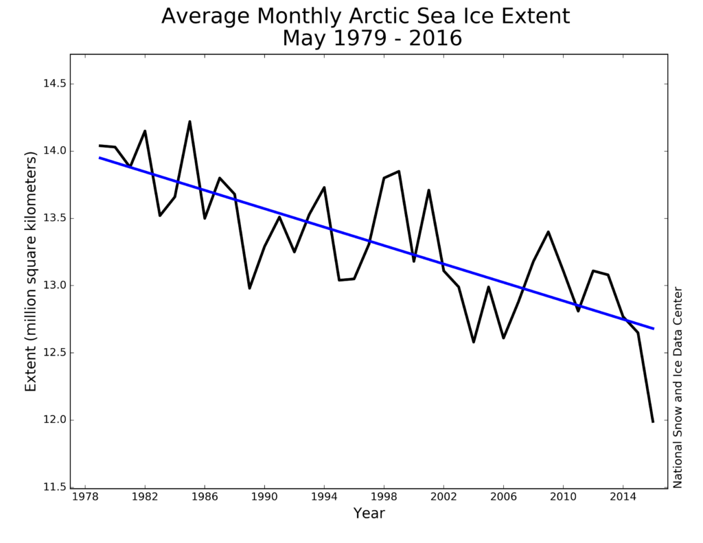 Provisional data graphs monthly arctic sea ice levels for May from 1979 to 2016
