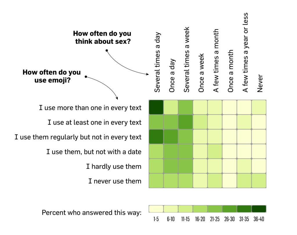 httpswww.popsci.comsitespopsci.comfilesfrequnecy-of-emoji-use-versus-frequency-of-thinking-about-sex.jpg