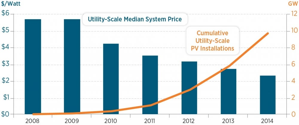 solar prices and installation