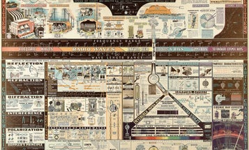 Let This Gorgeous Chart From 1944 Teach You About Electromagnetic Radiation